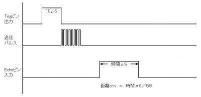 microbit_HCSR04_21